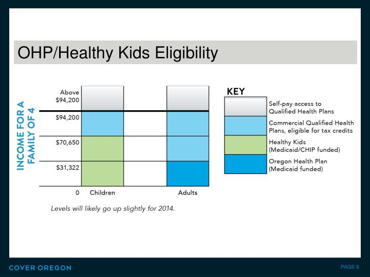 OHP/Healthy Kids Eligibility