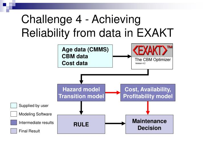 Challenge 4 - Achieving Reliability from data in