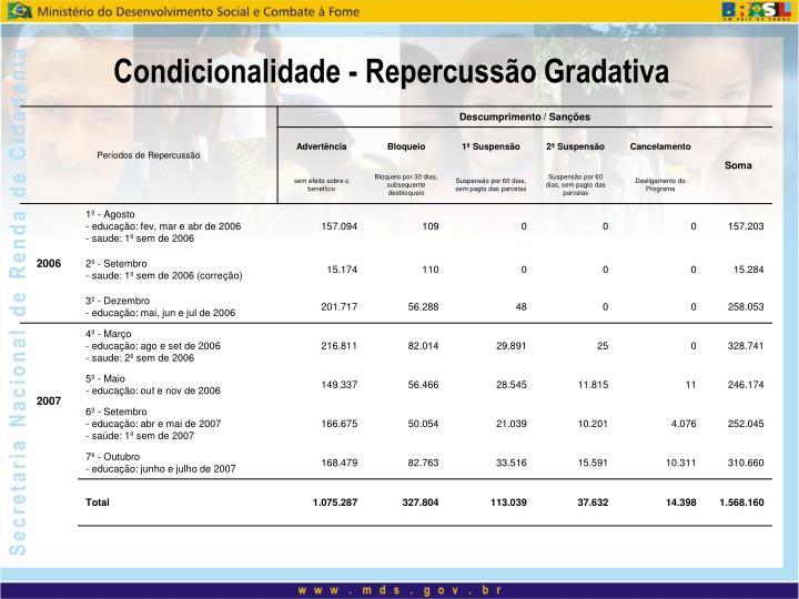 Condicionalidade - Repercussão Gradativa