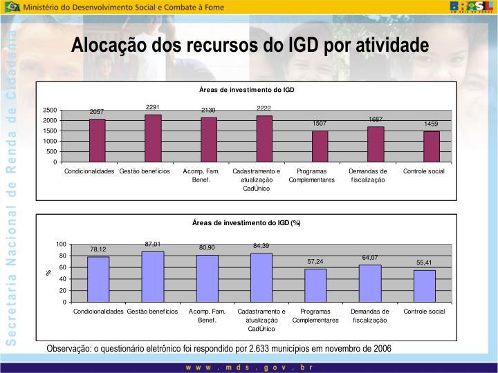 Alocação dos recursos do IGD por atividade