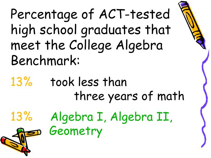 Percentage of ACT-tested high school graduates that meet the College Algebra Benchmark: