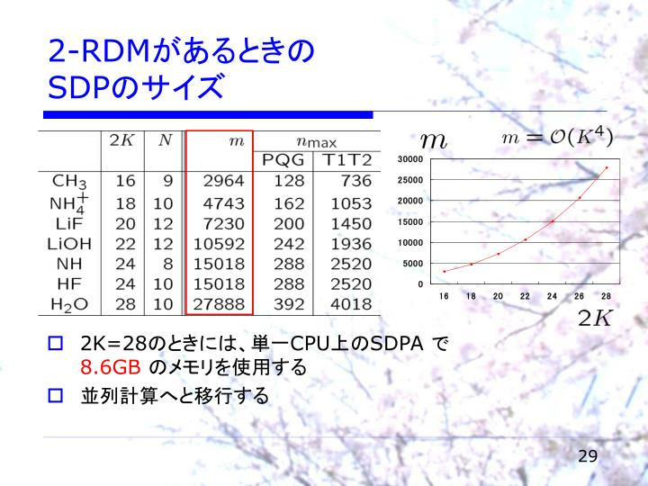 2-RDM