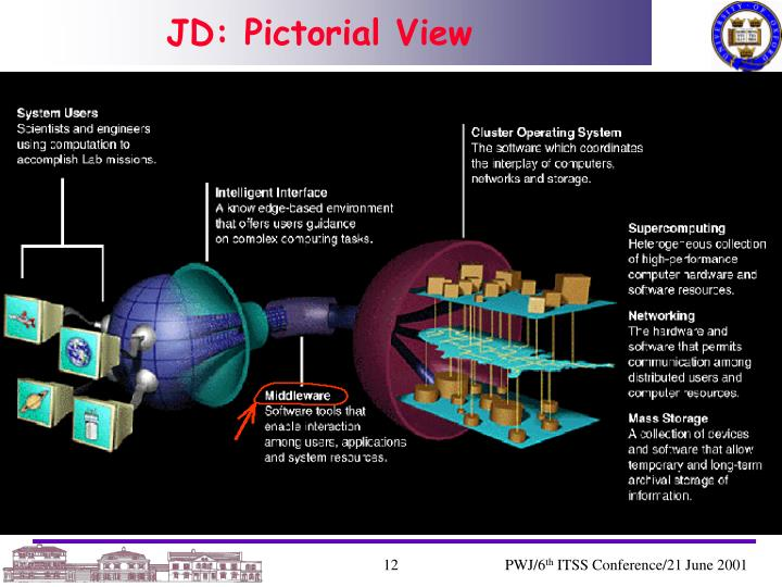 JD: Pictorial View