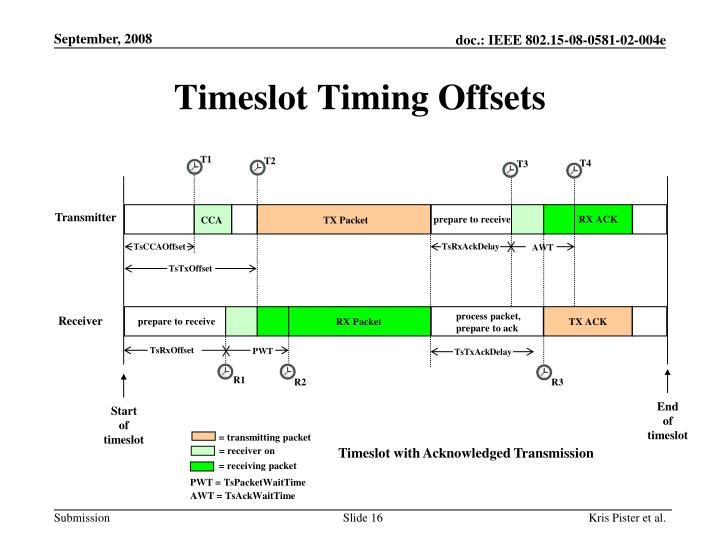 Timeslot Timing Offsets