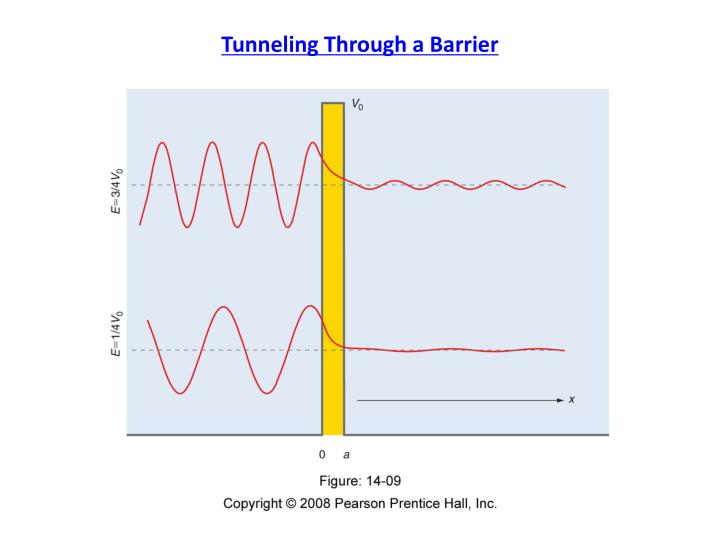 Tunneling Through a Barrier