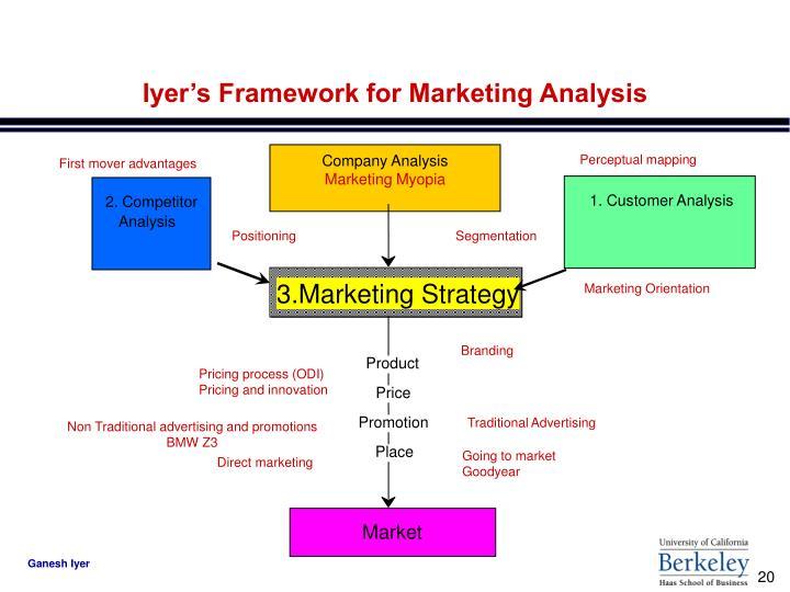Iyer's Framework for Marketing Analysis
