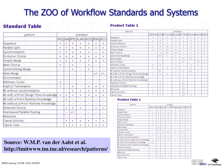 The ZOO of Workflow Standards and Systems