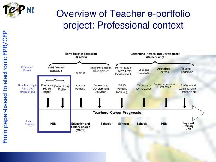 Early Teacher Education