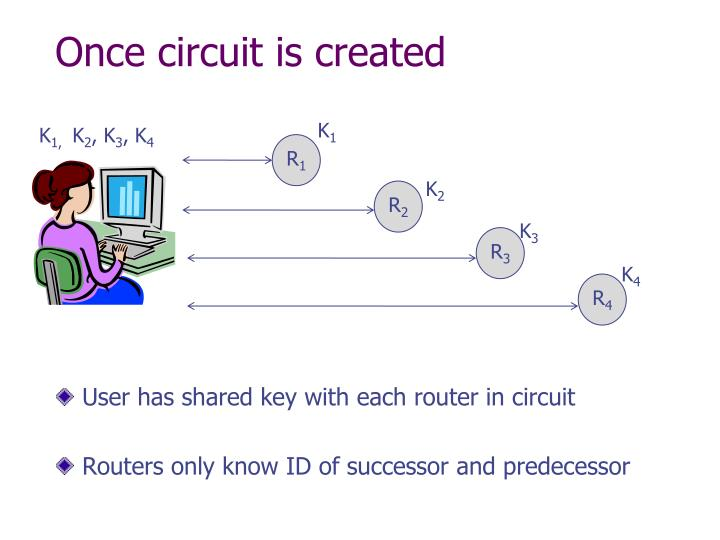 Once circuit is created