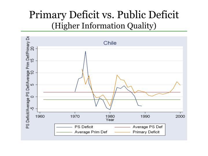 Primary Deficit vs. Public Deficit
