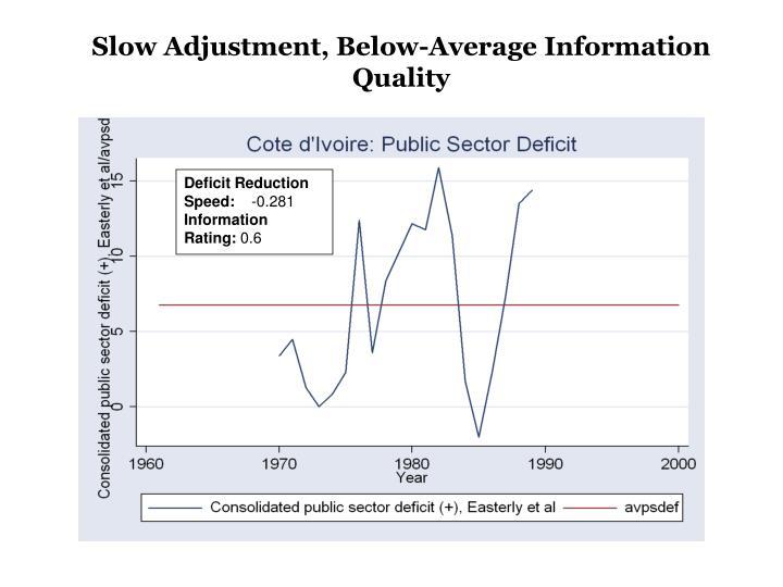 Slow Adjustment, Below-Average Information Quality
