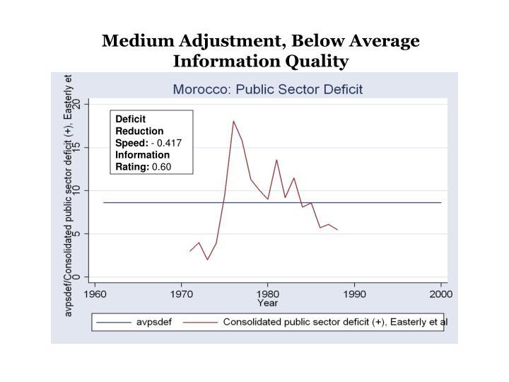 Medium Adjustment, Below Average Information Quality