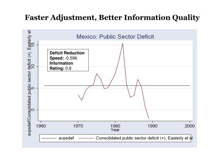 Faster Adjustment, Better Information Quality