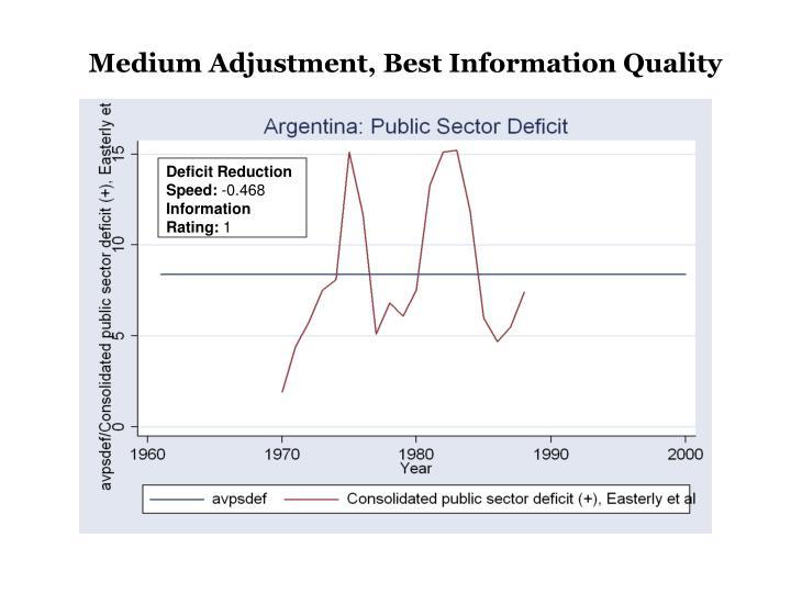 Medium Adjustment, Best Information Quality