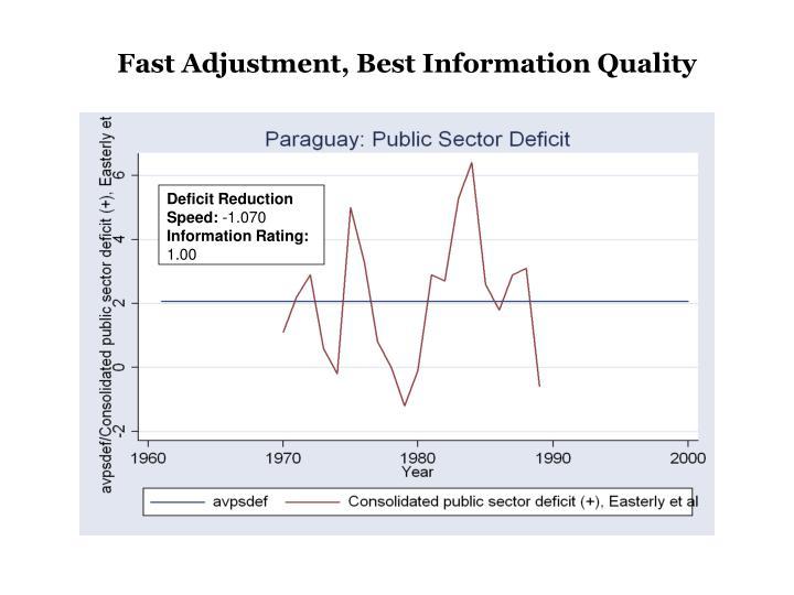 Fast Adjustment, Best Information Quality