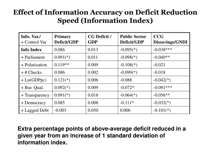 Effect of Information Accuracy on Deficit Reduction Speed (Information Index)
