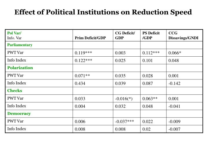 Effect of Political Institutions on Reduction Speed