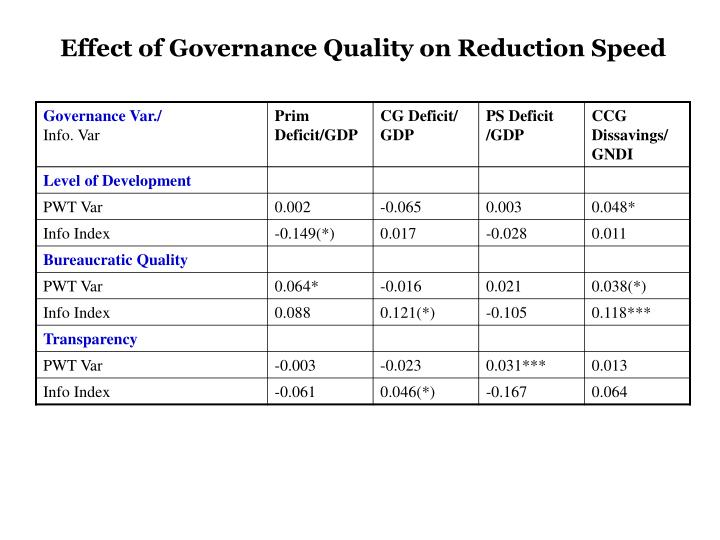 Effect of Governance Quality on Reduction Speed