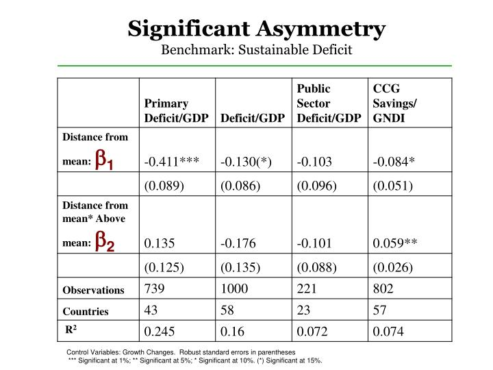 Significant Asymmetry