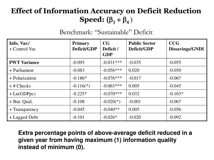 Effect of Information Accuracy on Deficit Reduction Speed: