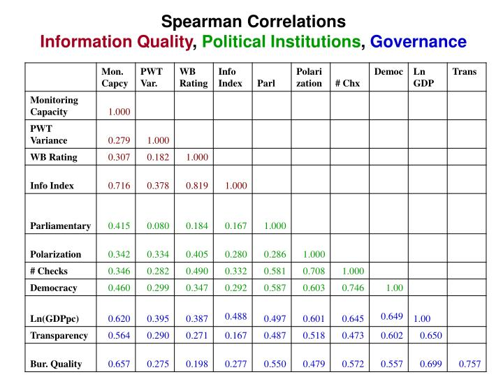 Spearman Correlations