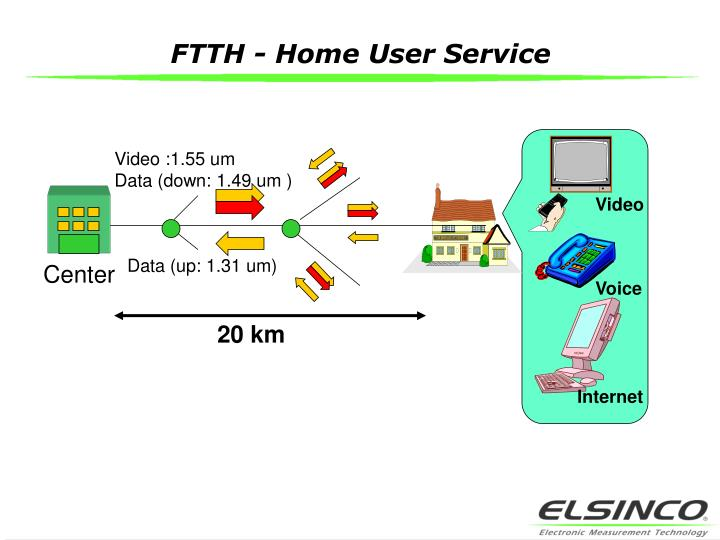 FTTH - Home User Service