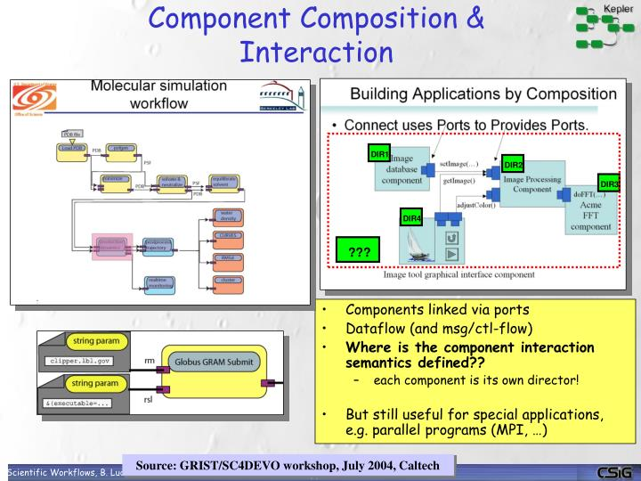 Components linked via ports