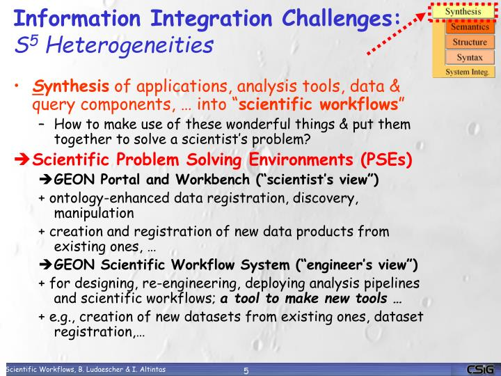 Information Integration Challenges: