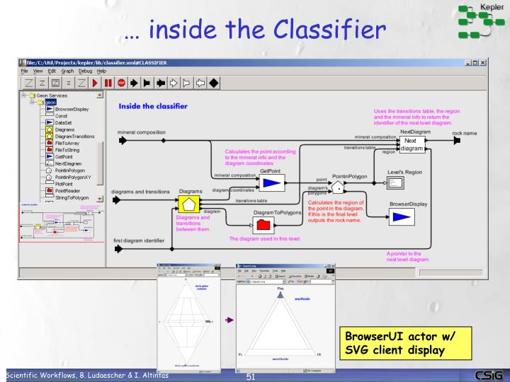 … inside the Classifier
