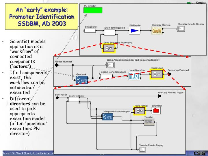 "An ""early"" example: Promoter Identification SSDBM, AD 2003"