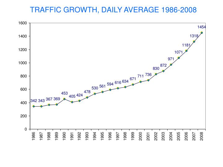 TRAFFIC GROWTH, DAILY AVERAGE 1986-2008