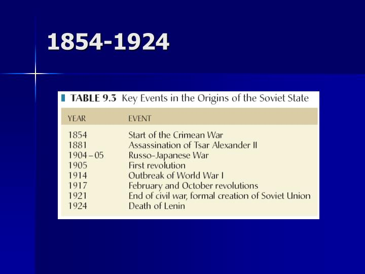 1854-1924