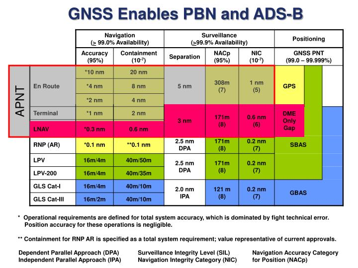 GNSS Enables PBN and ADS-B
