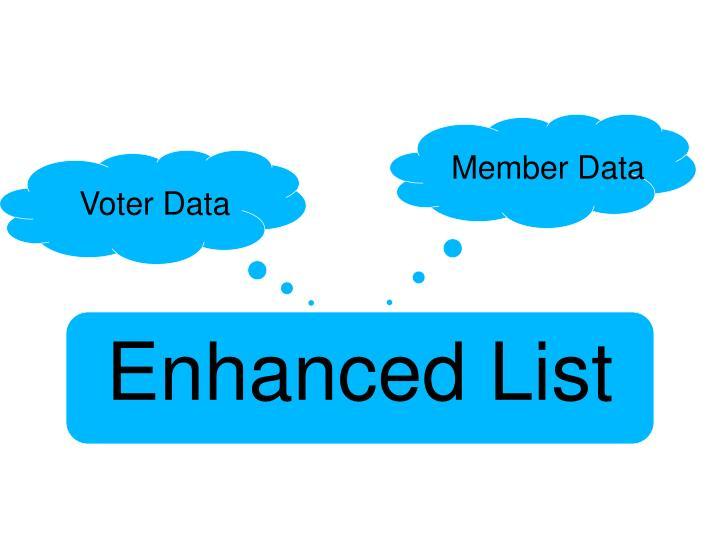 Enhanced list