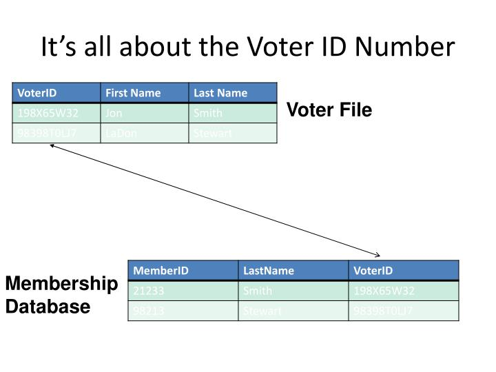It's all about the Voter ID Number