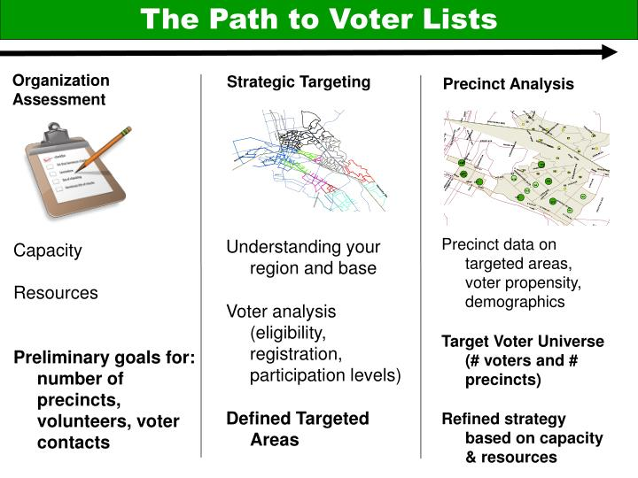 The Path to Voter Lists