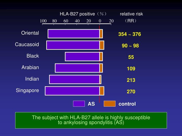 HLA-B27 positive