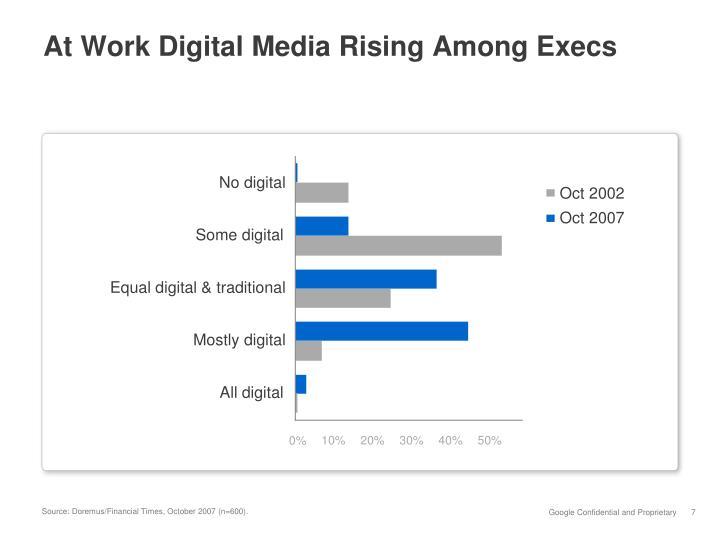At Work Digital Media Rising Among Execs