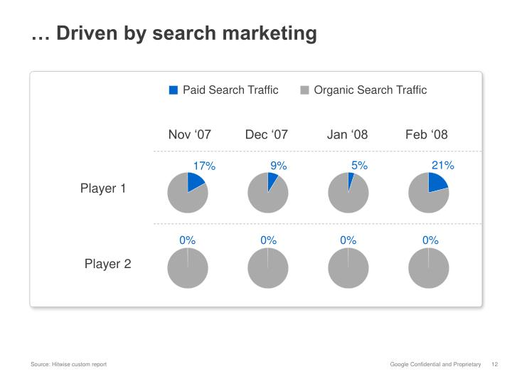 … Driven by search marketing