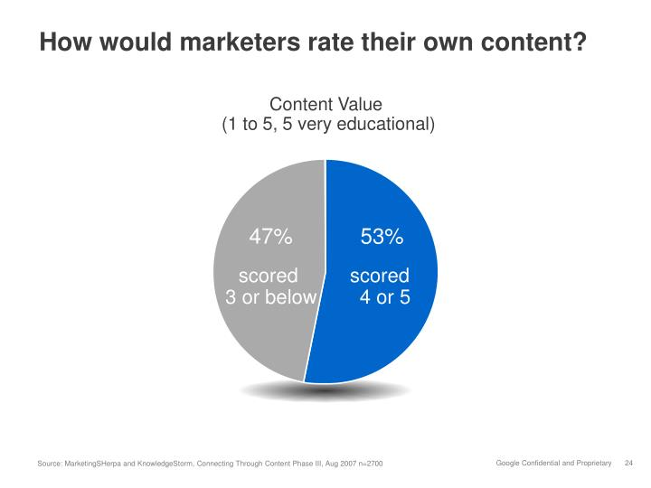 How would marketers rate their own content?
