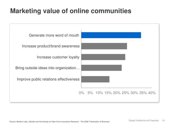 Marketing value of online communities