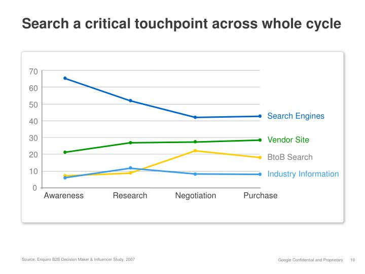 Search a critical touchpoint across whole cycle