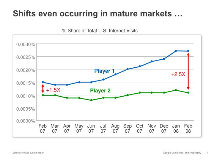Shifts even occurring in mature markets …