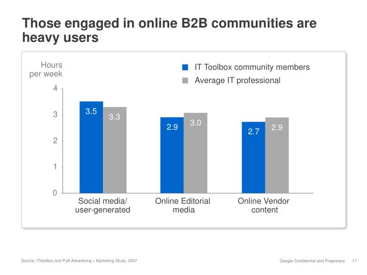 Those engaged in online B2B communities are heavy users