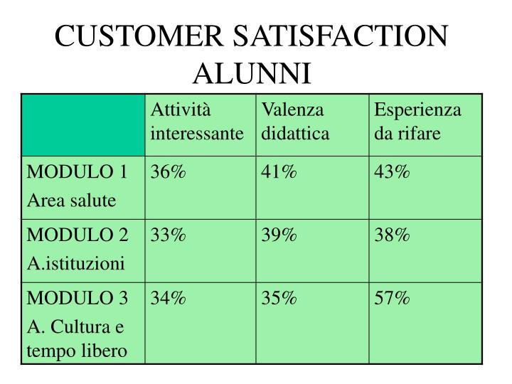 CUSTOMER SATISFACTION ALUNNI