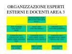 organizzazione esperti esterni e docenti area 3