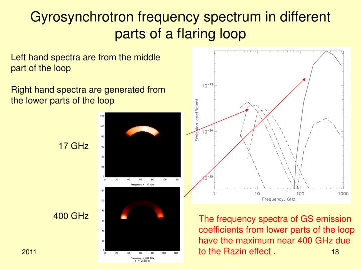 Gyrosynchrotron frequency spectrum in different parts of a flaring loop