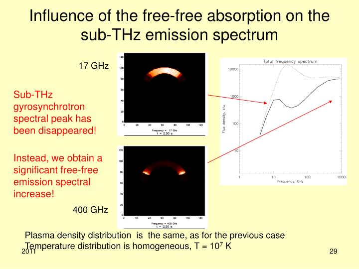Influence of the free-free absorption on