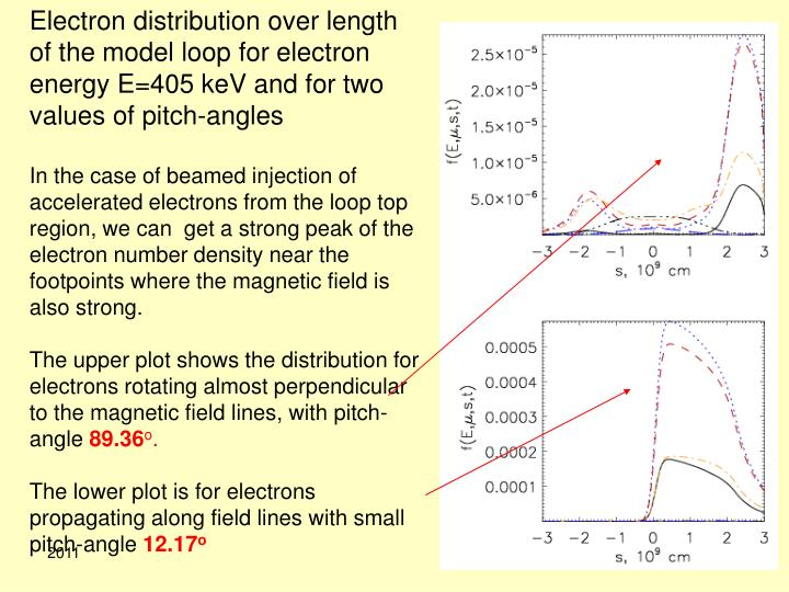 Electron distribution over length of the model loop for electron energy E=405 keV and for two values of pitch-angles