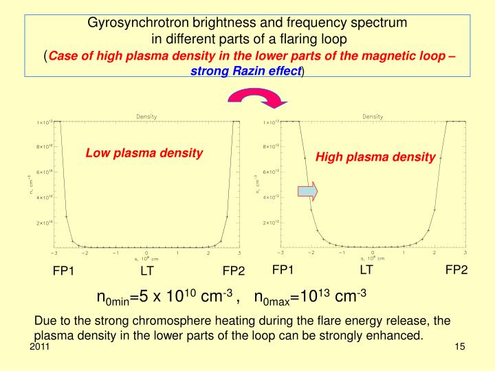 Gyrosynchrotron brightness and frequency spectrum